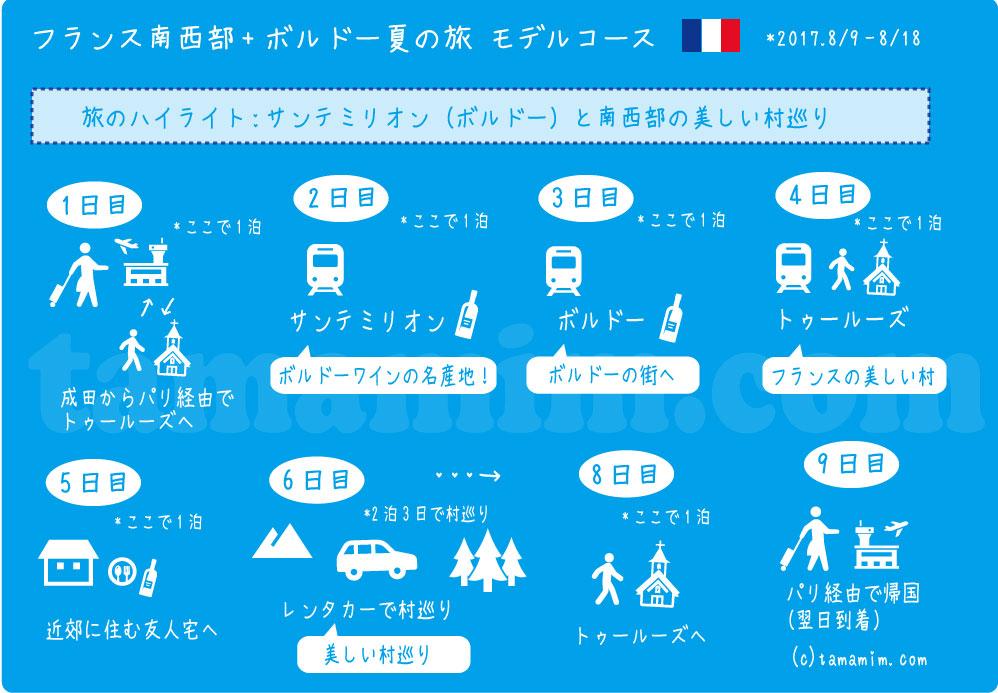 フランス南西部モデルコース旅マップ