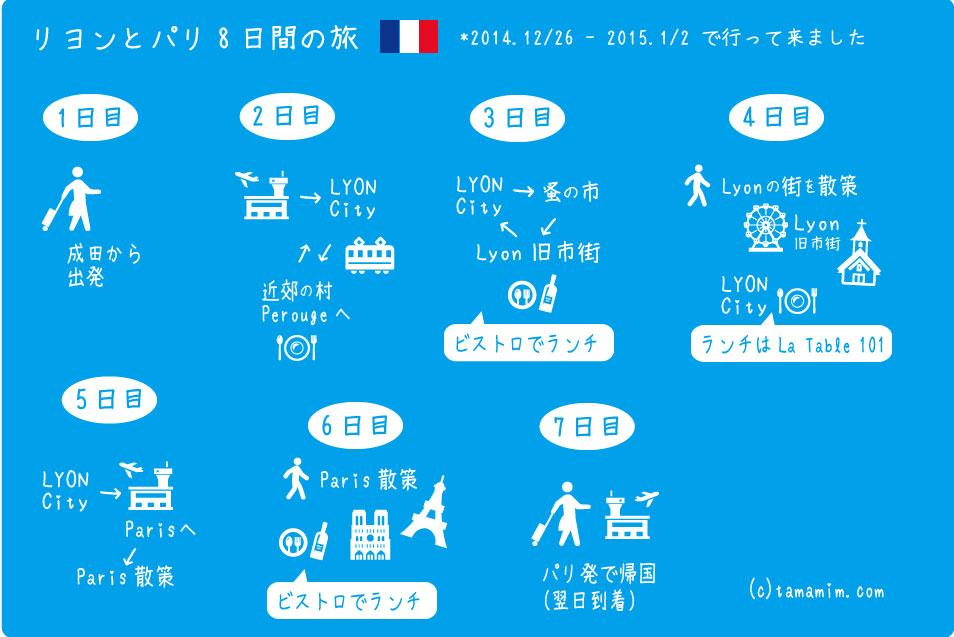 パリとリヨンの旅8日間マップ