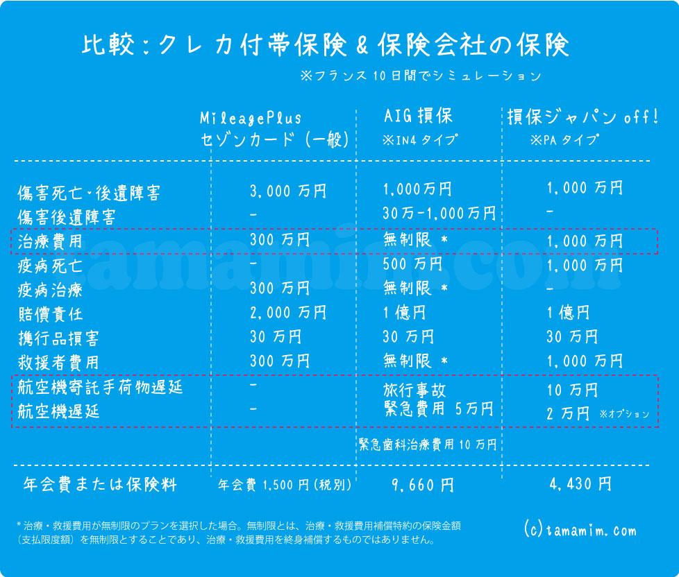 海外旅行傷害保険比較表