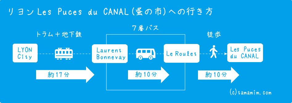 Les Puces du CANALへの行き方