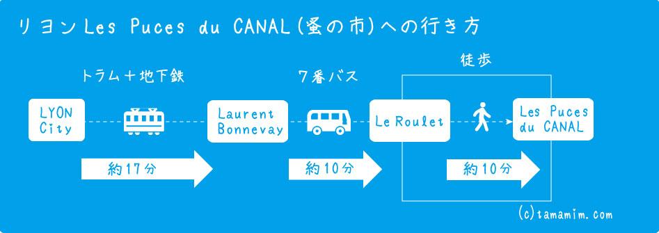 Les Puces du CANAL 行き方