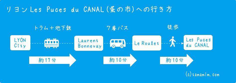 Les Puces du CANAL行き方