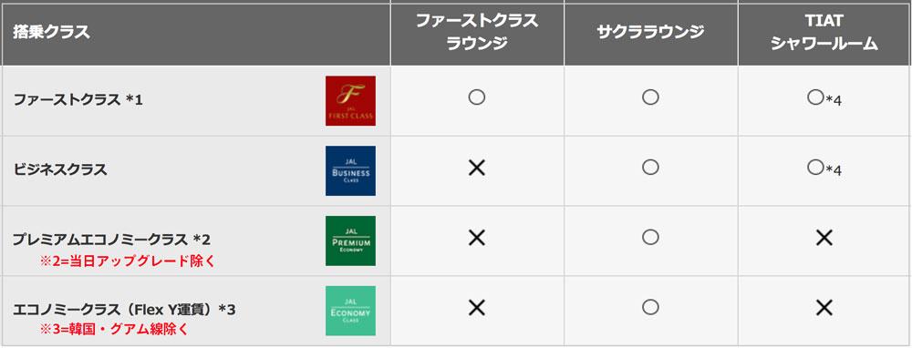 羽田空港国際線サクララウンジ利用基準