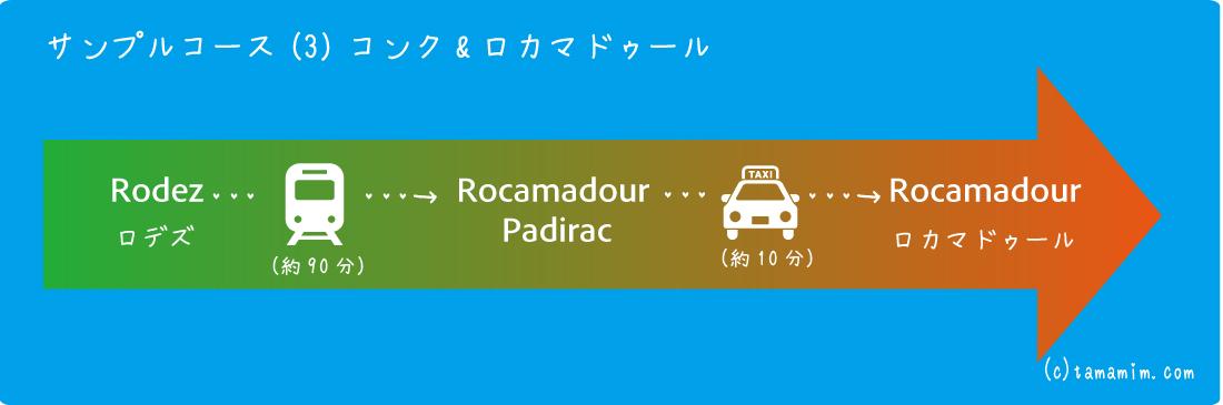 ロカマドゥールへ移動の図解