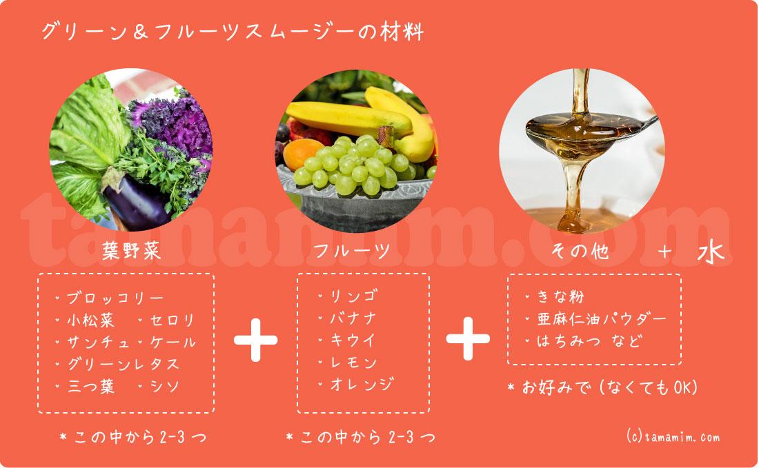 グリーン&フルーツスムージー材料
