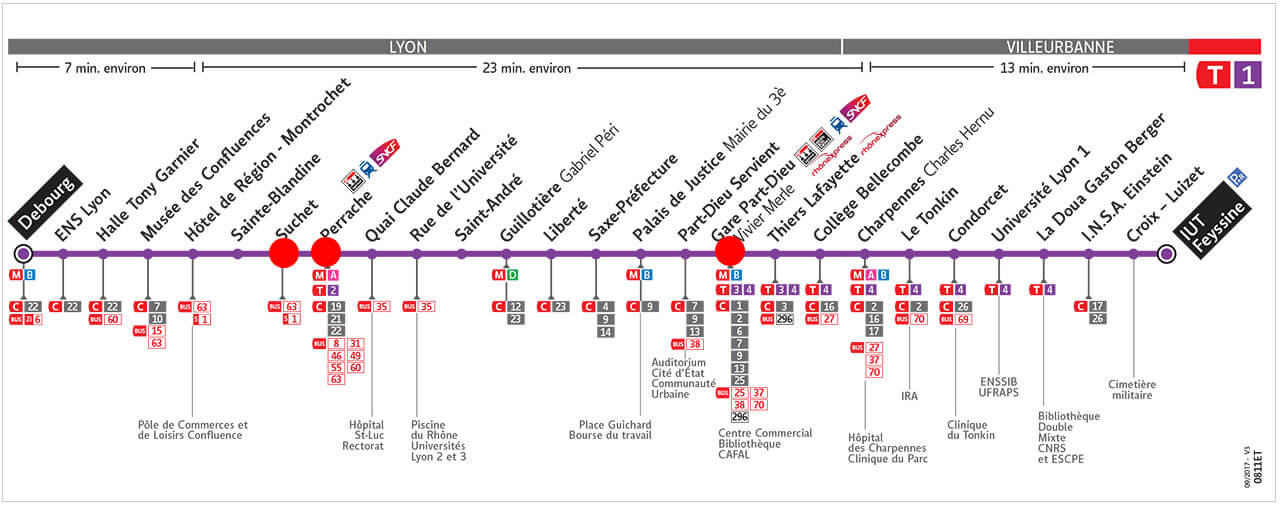TCL(リヨンメトロ路線)T1