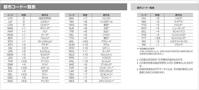 CASIOワールドタイム コード表