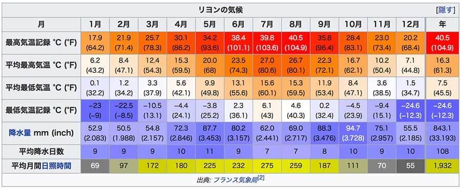 リヨンの平均年間気温