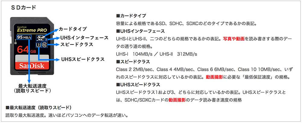 SDカード規格