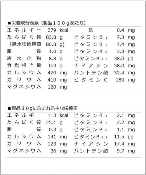 ゴールドジムCFMプロテインの栄養成分