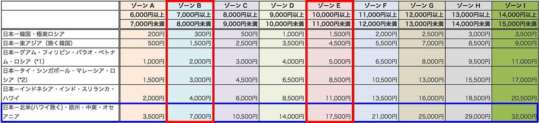 燃油サーチャージゾーン表4-5月