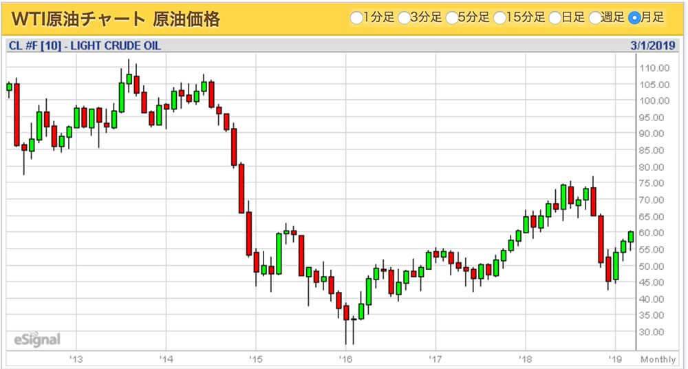 原油価格推移表