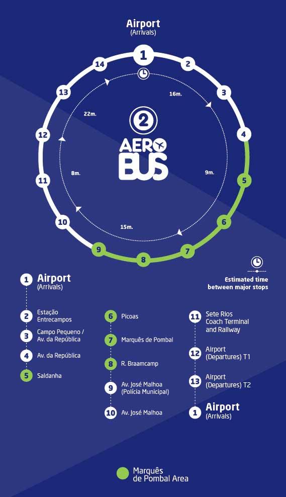AeroBUS リスボン空港から市内への移動 Line2