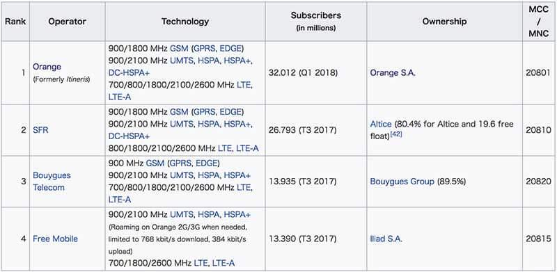 フランスのネットワークリスト